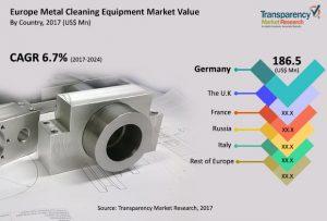 sviluppi mercato europeo impianti lavaggio industriale metalli